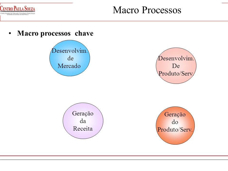 Macro Processos Macro processos chave Desenvolvim. de Mercado