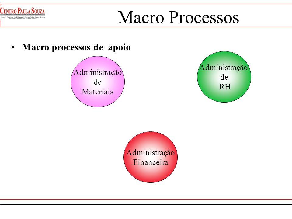 Macro Processos Macro processos de apoio Administração de RH