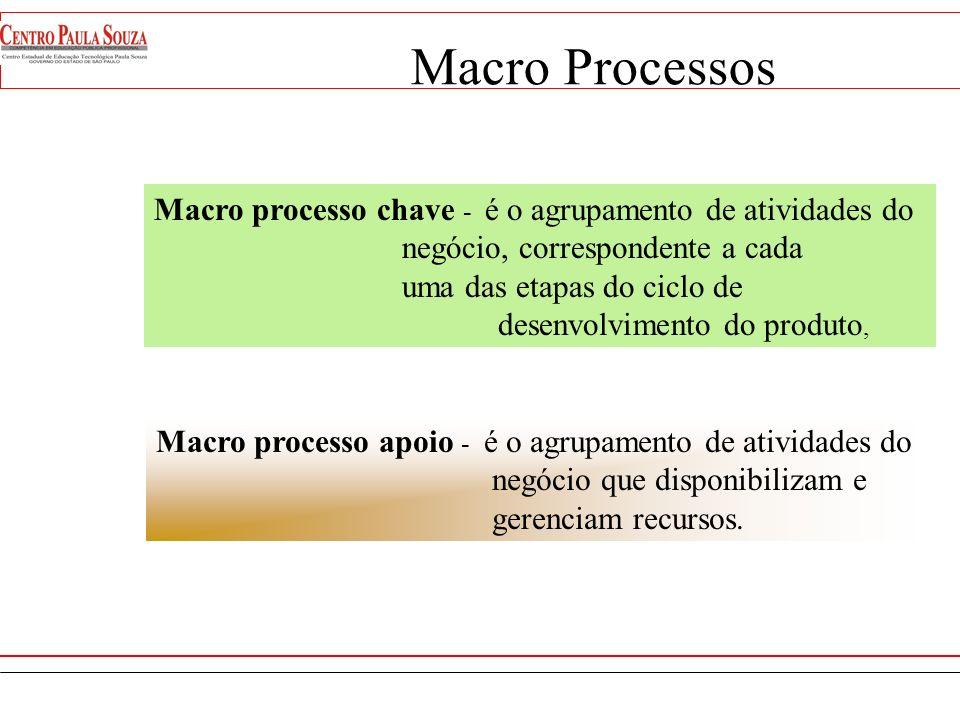 Macro Processos