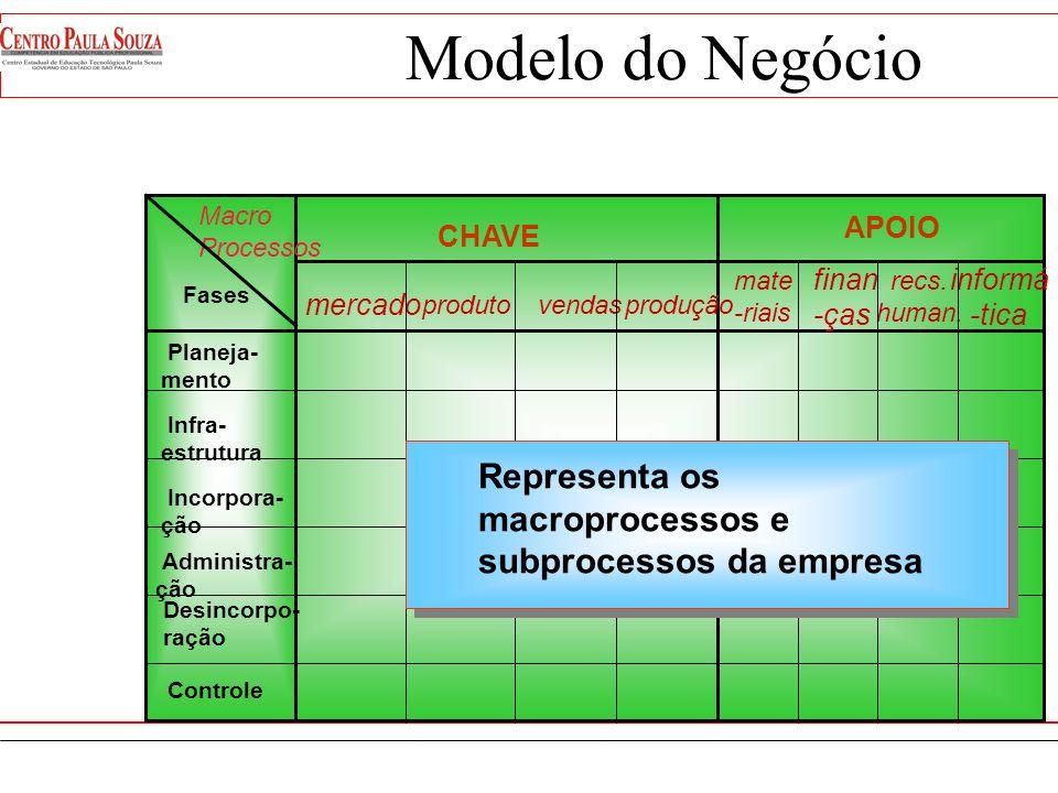Modelo do Negócio Representa os macroprocessos e