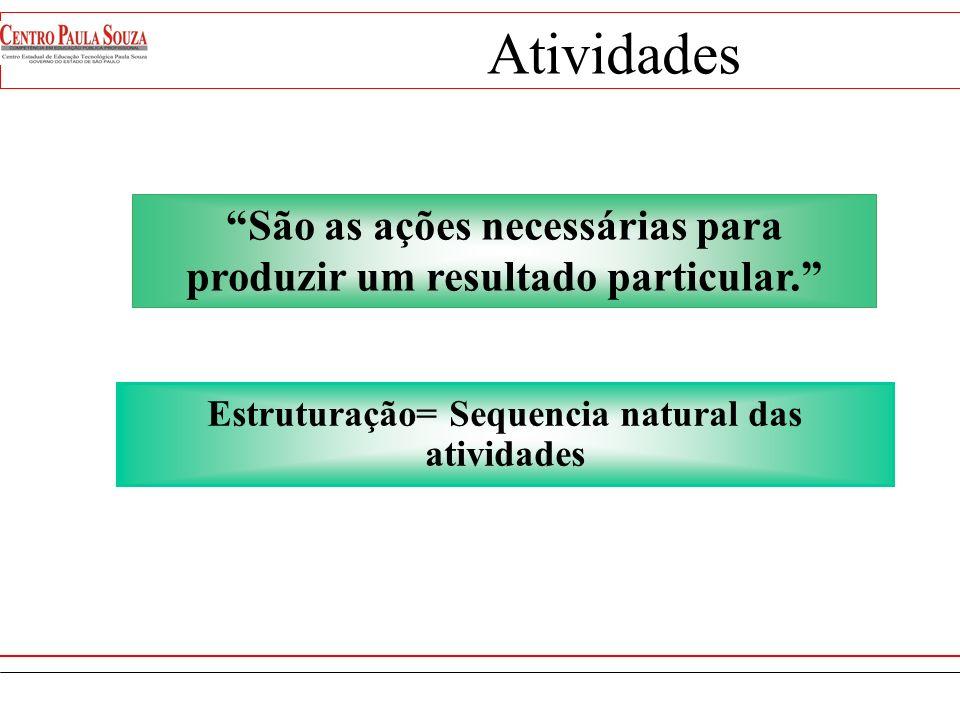 Atividades Estruturação= Sequencia natural das atividades.