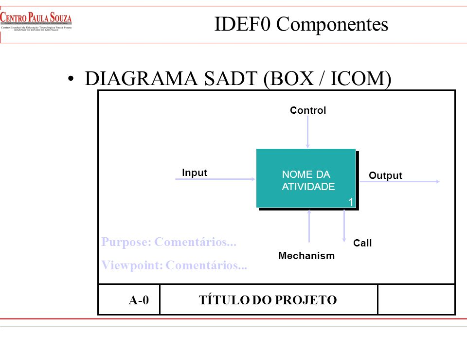 DIAGRAMA SADT (BOX / ICOM)