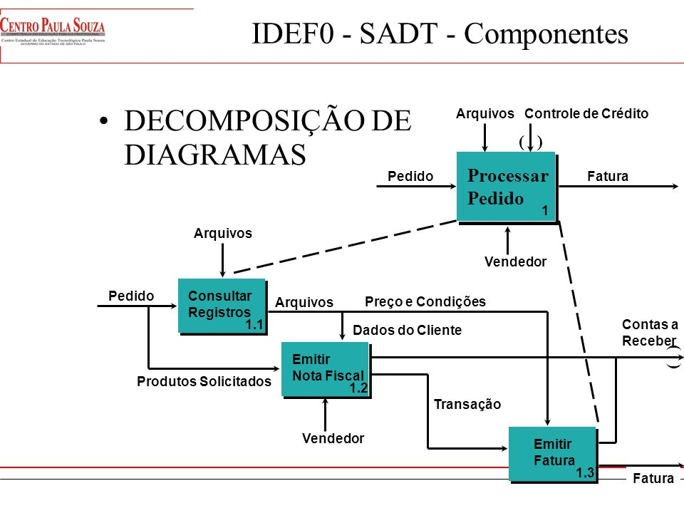 IDEF0 - SADT - Componentes