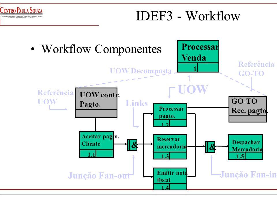 IDEF3 - Workflow Workflow Componentes UOW Processar Venda Links & &