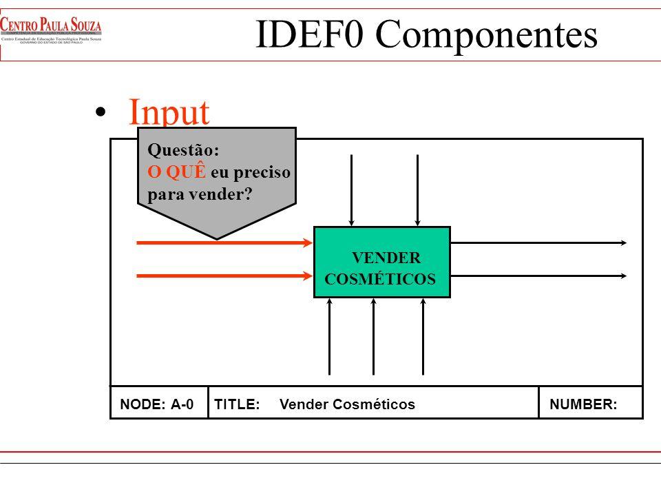 IDEF0 Componentes Input VENDER Questão: O QUÊ eu preciso para vender