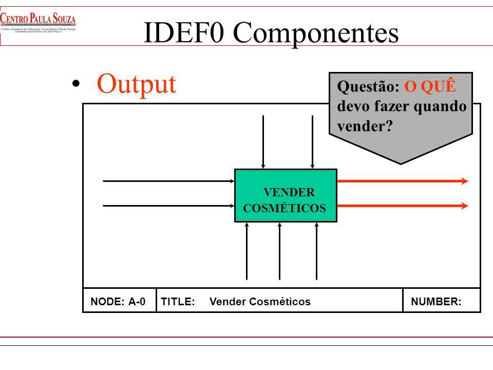 IDEF0 Componentes Output Questão: O QUÊ devo fazer quando vender