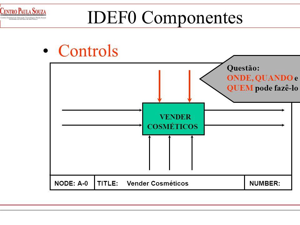 IDEF0 Componentes Controls VENDER Questão: ONDE, QUANDO e
