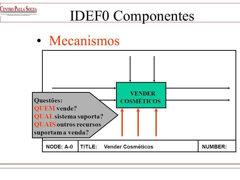 IDEF0 Componentes Mecanismos VENDER Questões: QUEM vende