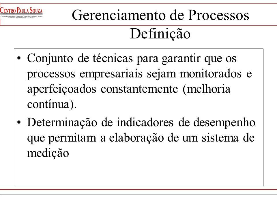 Gerenciamento de Processos Definição