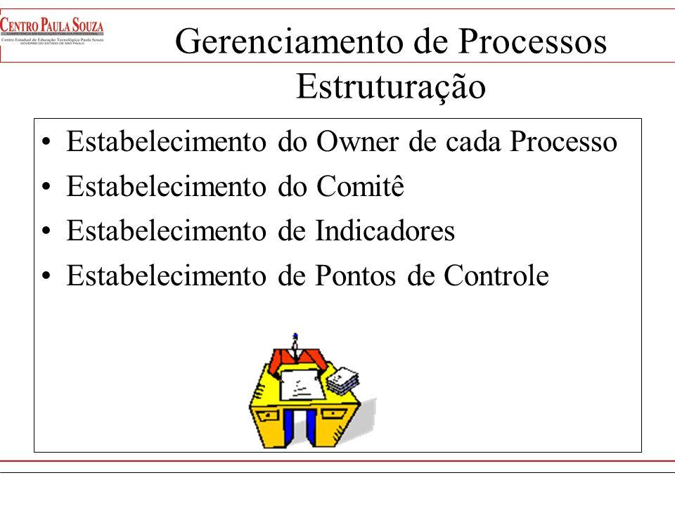 Gerenciamento de Processos Estruturação