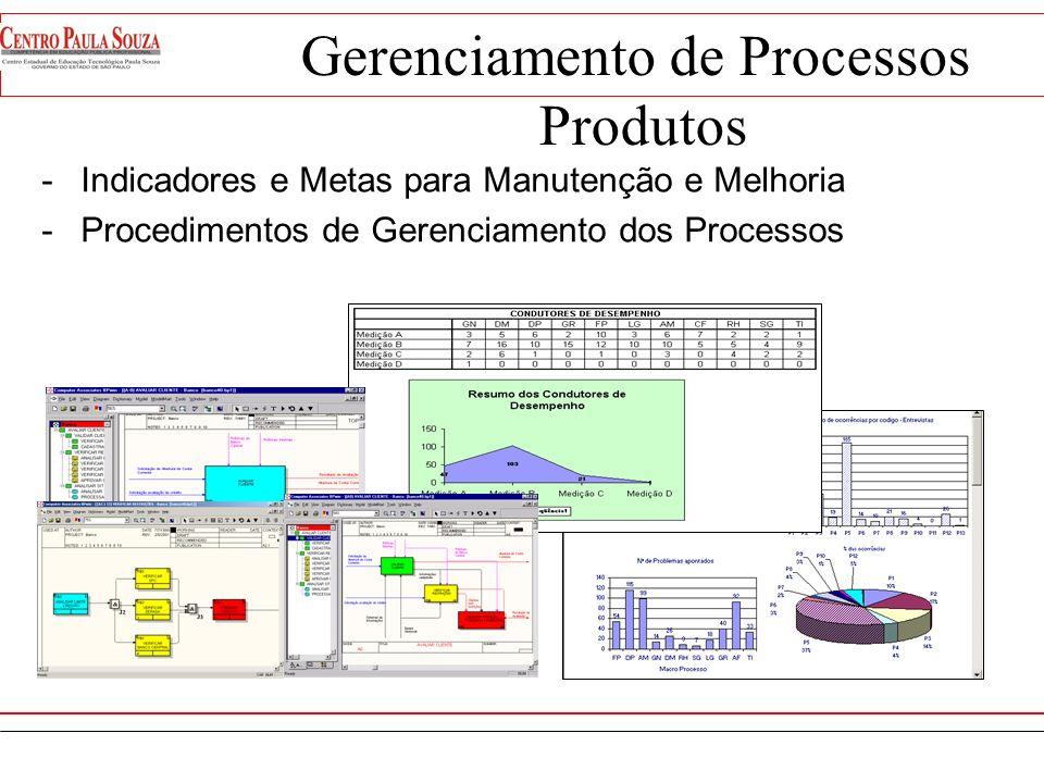 Gerenciamento de Processos Produtos