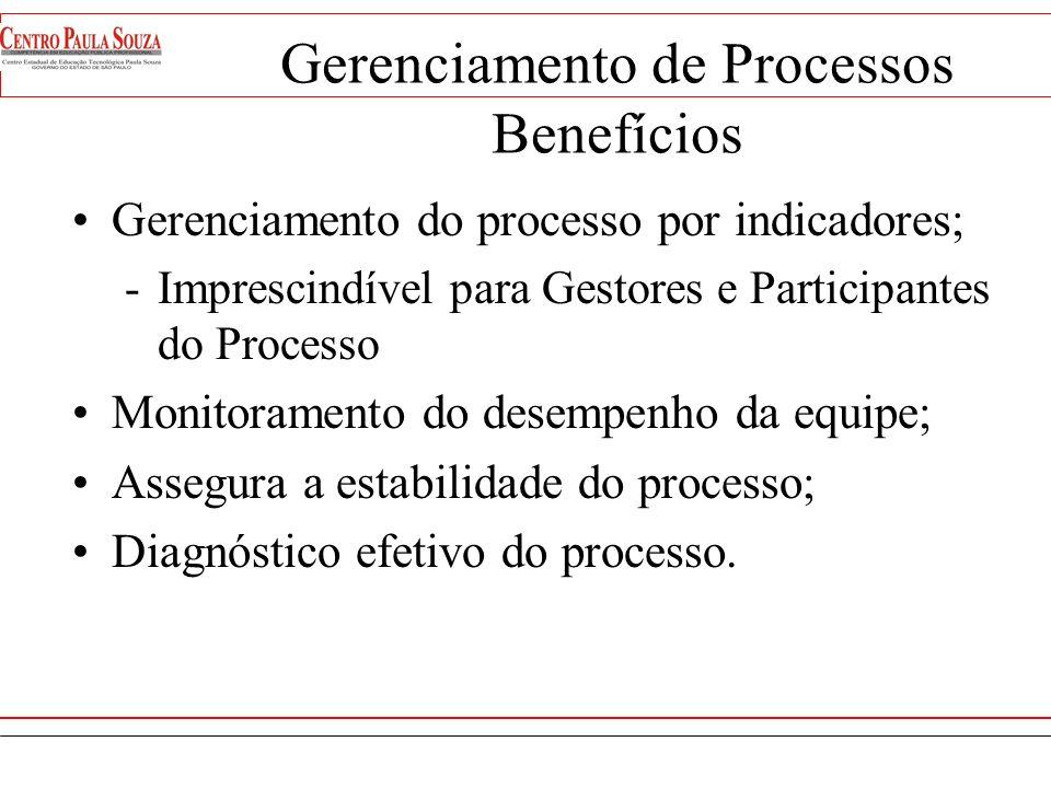 Gerenciamento de Processos Benefícios