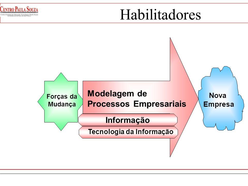 Habilitadores Modelagem de Processos Empresariais Informação Nova
