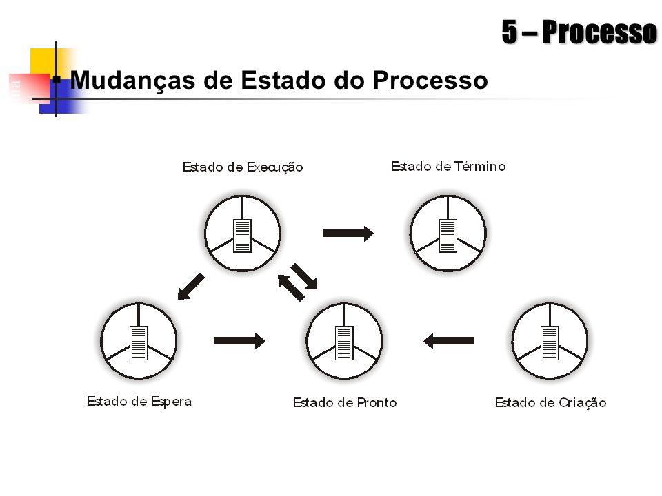 5 – Processo Mudanças de Estado do Processo