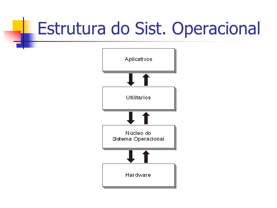 Estrutura do Sist. Operacional