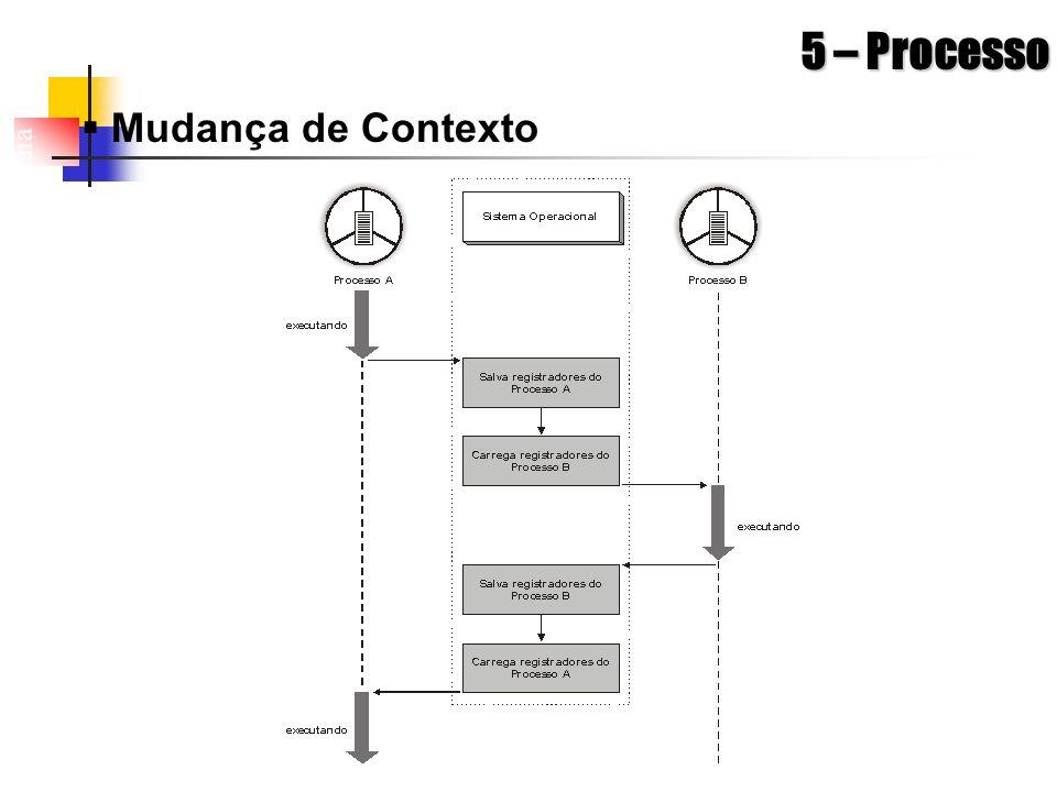 5 – Processo Mudança de Contexto
