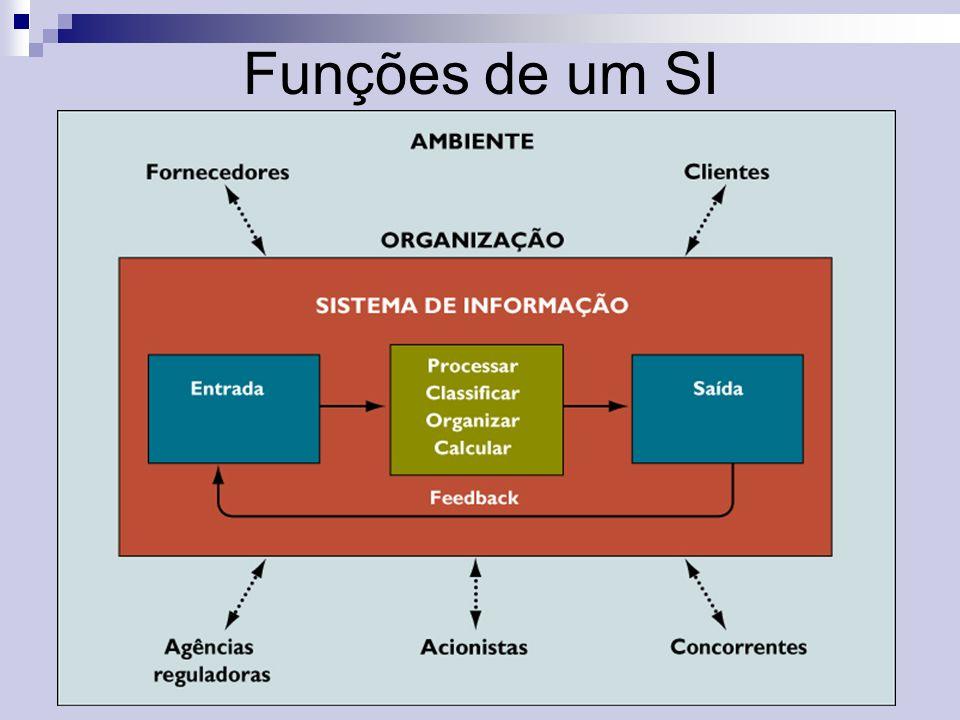 Funções de um SI