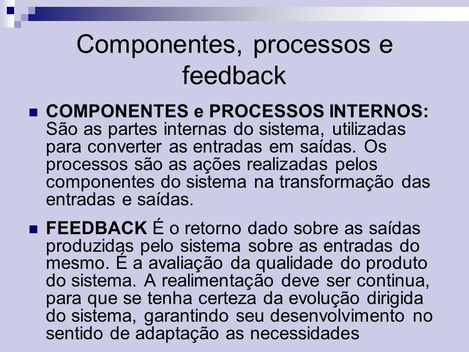 Componentes, processos e feedback