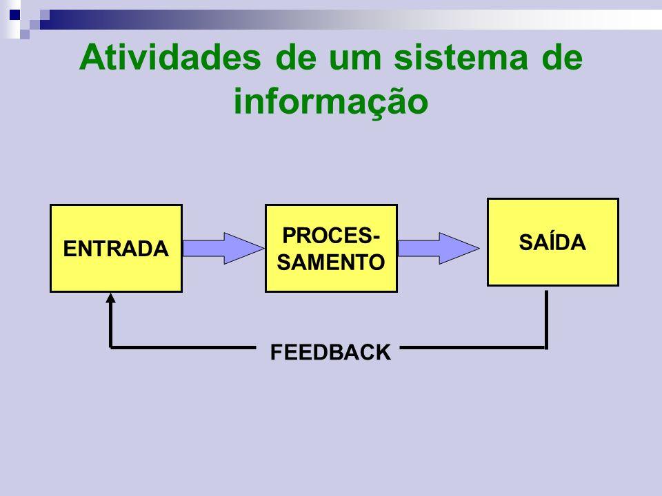 Atividades de um sistema de informação
