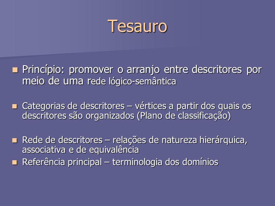Tesauro Princípio: promover o arranjo entre descritores por meio de uma rede lógico-semântica.