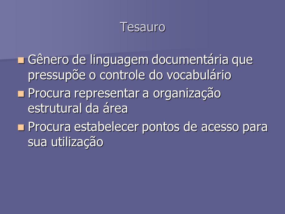 Tesauro Gênero de linguagem documentária que pressupõe o controle do vocabulário. Procura representar a organização estrutural da área.