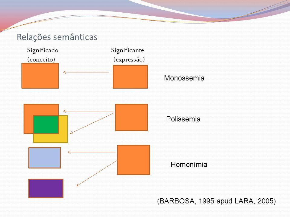 Relações semânticas Monossemia Polissemia Homonímia