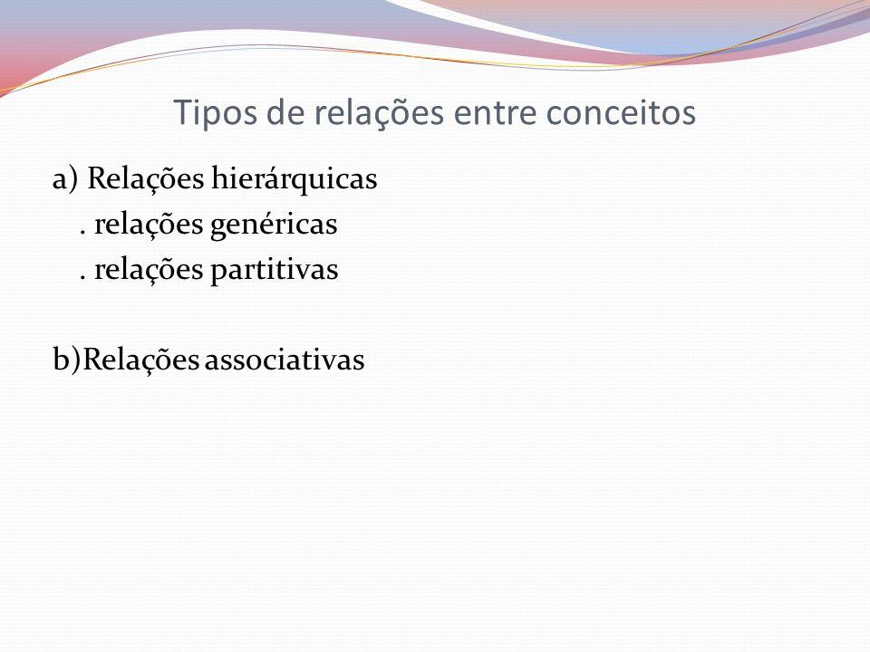 Tipos de relações entre conceitos