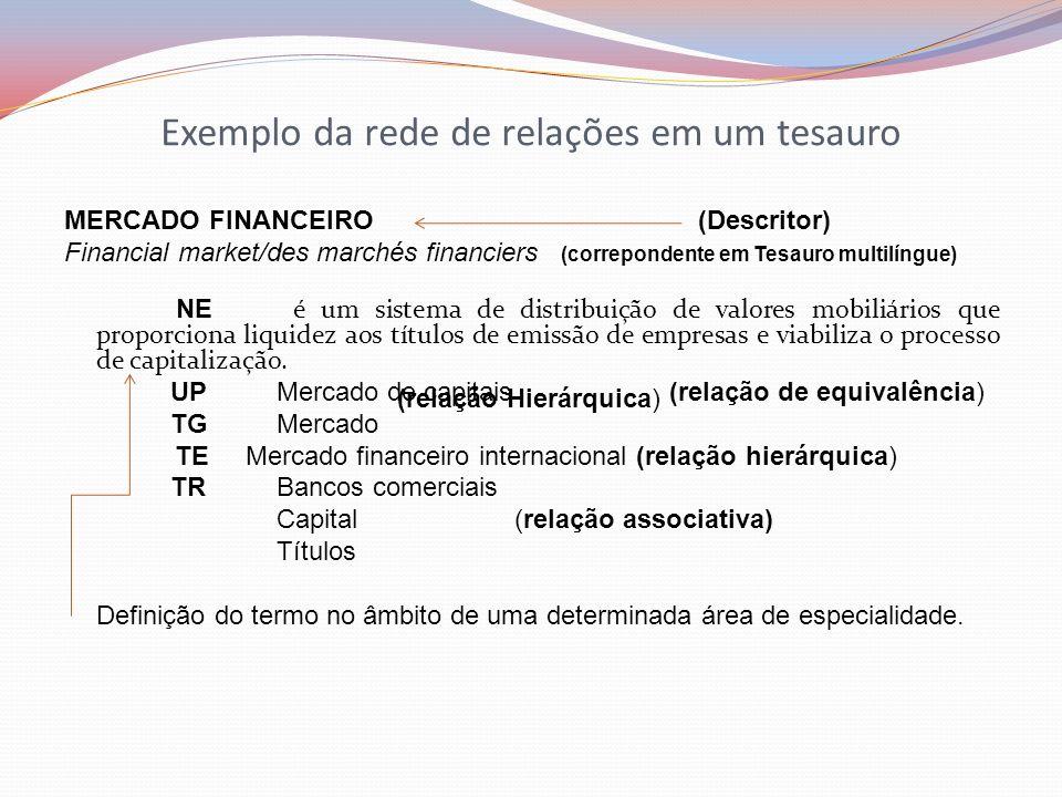 Exemplo da rede de relações em um tesauro