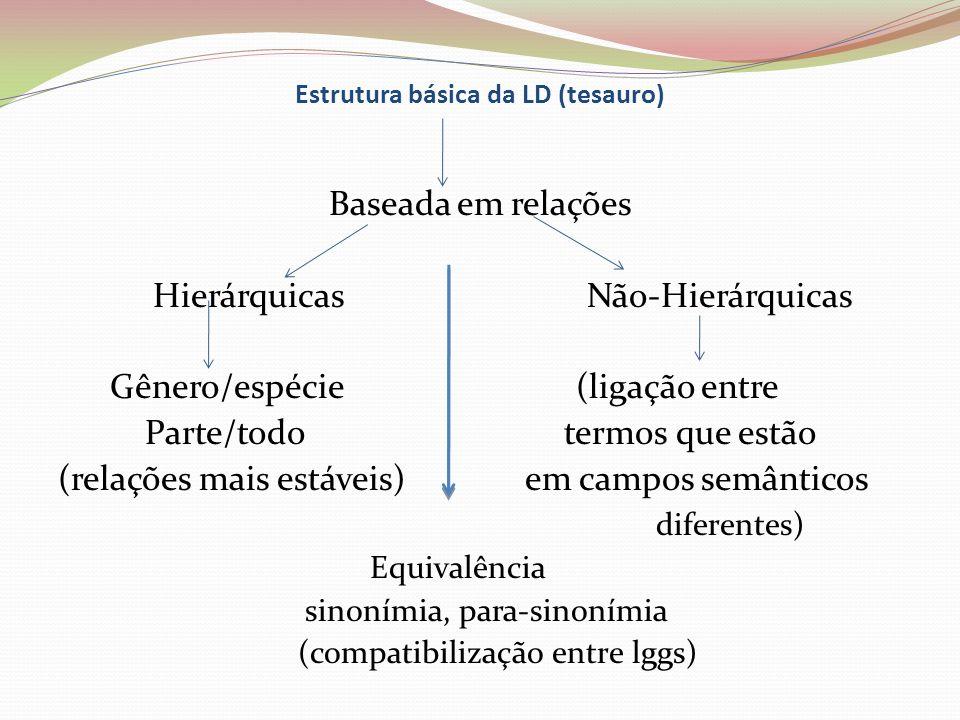Estrutura básica da LD (tesauro)