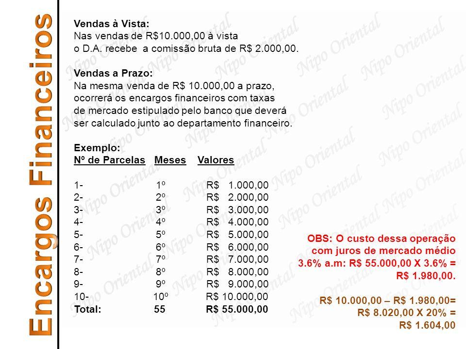 Encargos Financeiros Vendas à Vista: Nas vendas de R$10.000,00 à vista