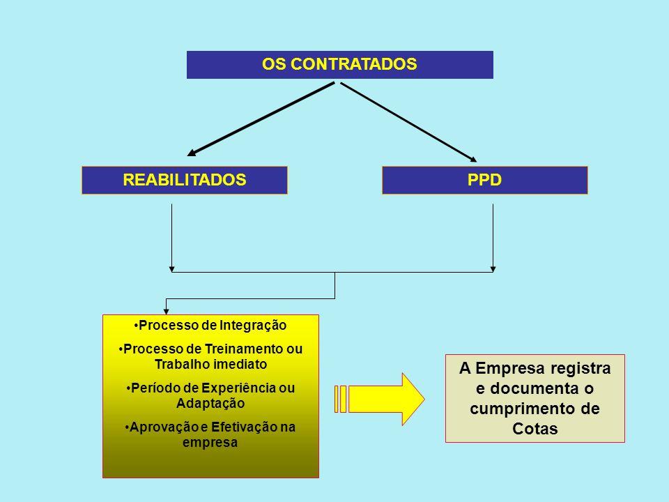 A Empresa registra e documenta o cumprimento de Cotas