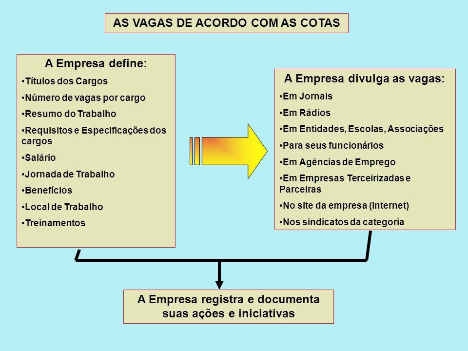 AS VAGAS DE ACORDO COM AS COTAS