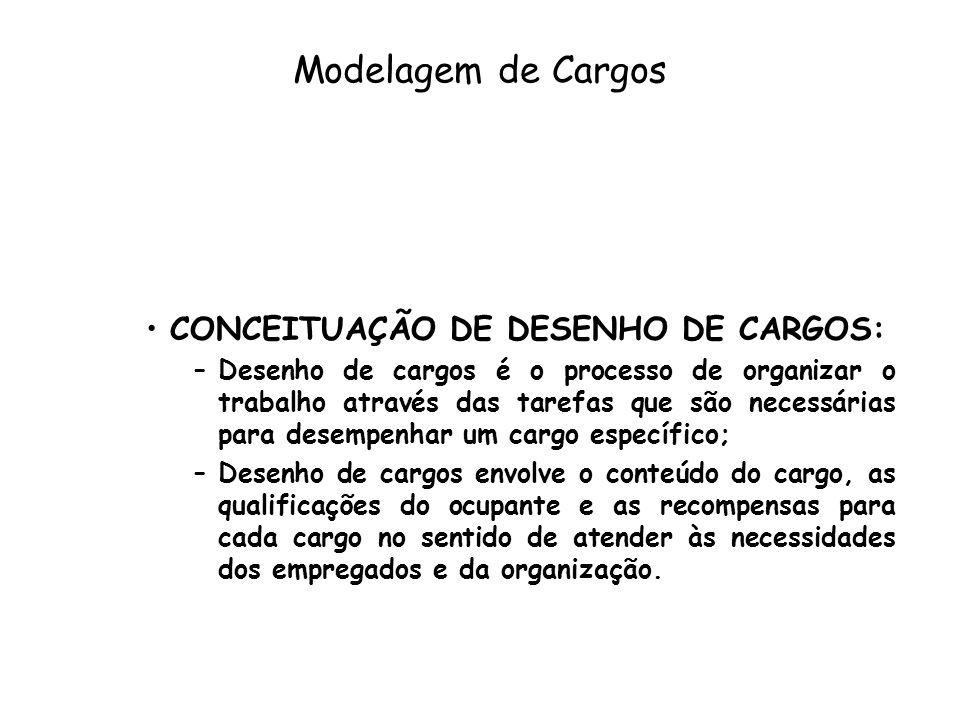 Modelagem de Cargos CONCEITUAÇÃO DE DESENHO DE CARGOS: