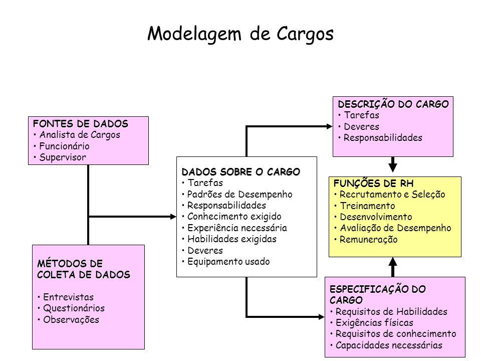 Modelagem de Cargos DESCRIÇÃO DO CARGO Tarefas Deveres