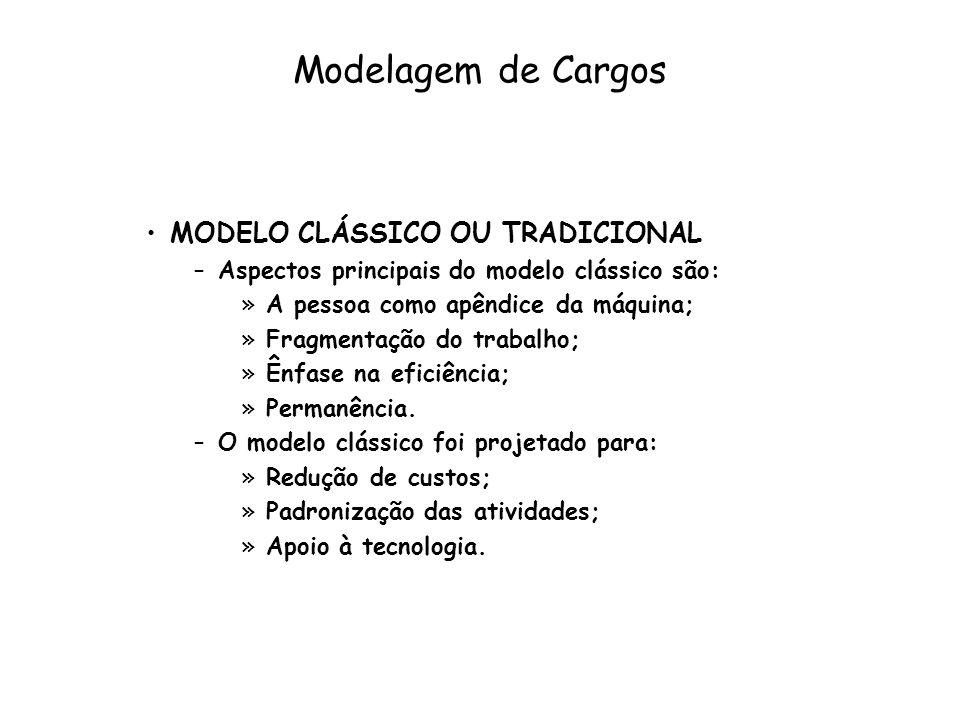 Modelagem de Cargos MODELO CLÁSSICO OU TRADICIONAL
