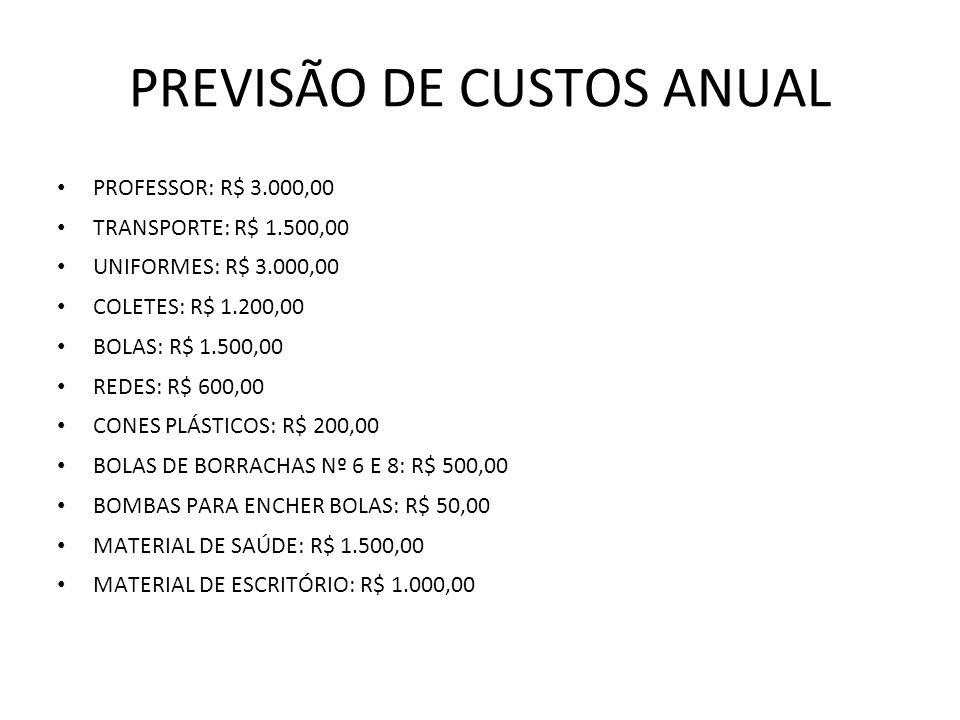PREVISÃO DE CUSTOS ANUAL
