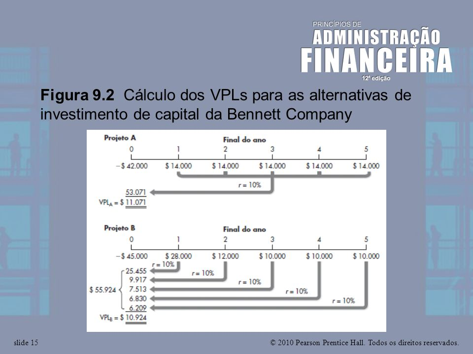 Figura 9.2 Cálculo dos VPLs para as alternativas de investimento de capital da Bennett Company
