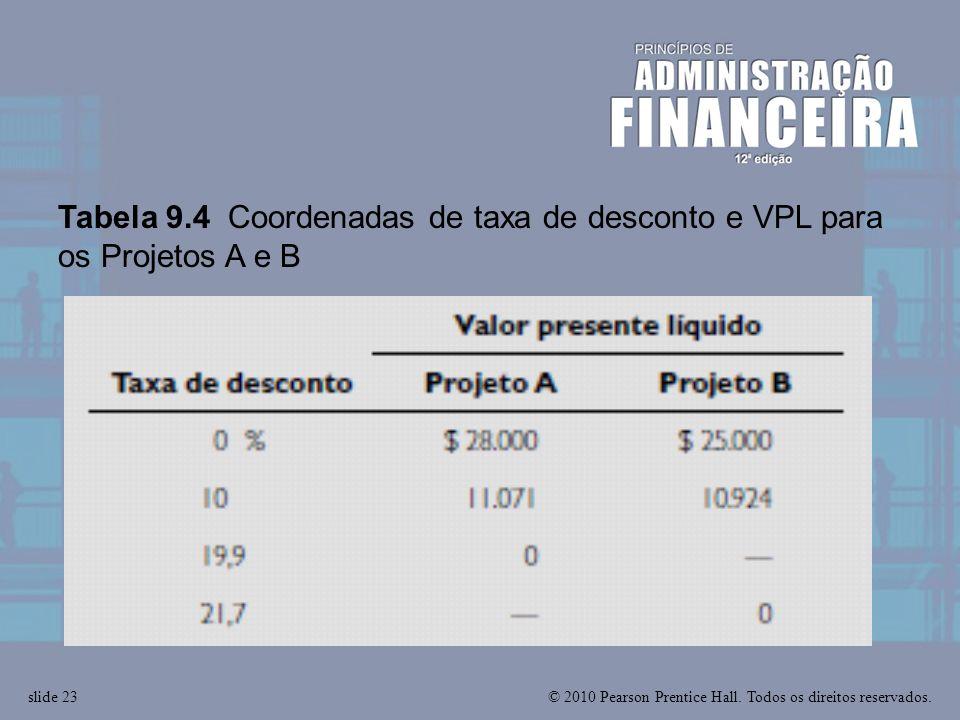 Tabela 9.4 Coordenadas de taxa de desconto e VPL para os Projetos A e B