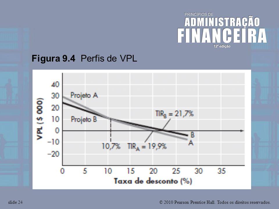 Figura 9.4 Perfis de VPL