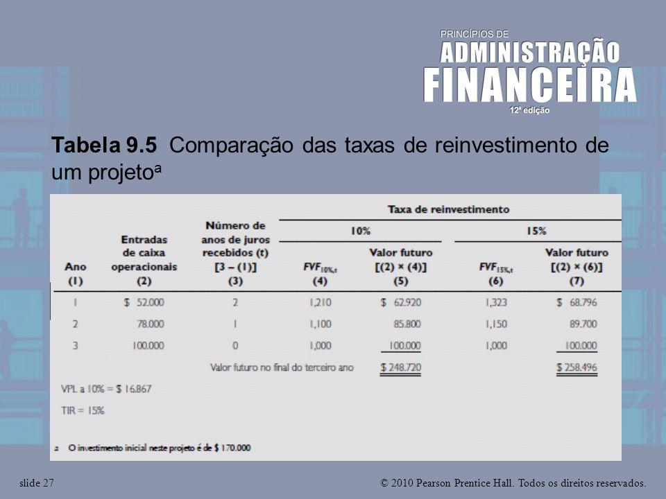 Tabela 9.5 Comparação das taxas de reinvestimento de um projetoa