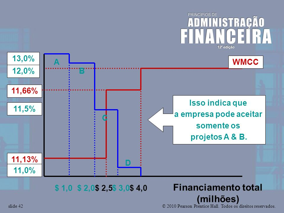 Financiamento total (milhões)