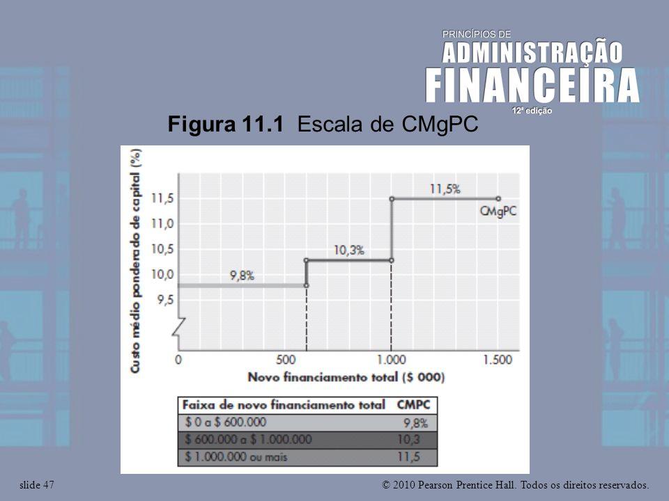 Figura 11.1 Escala de CMgPC