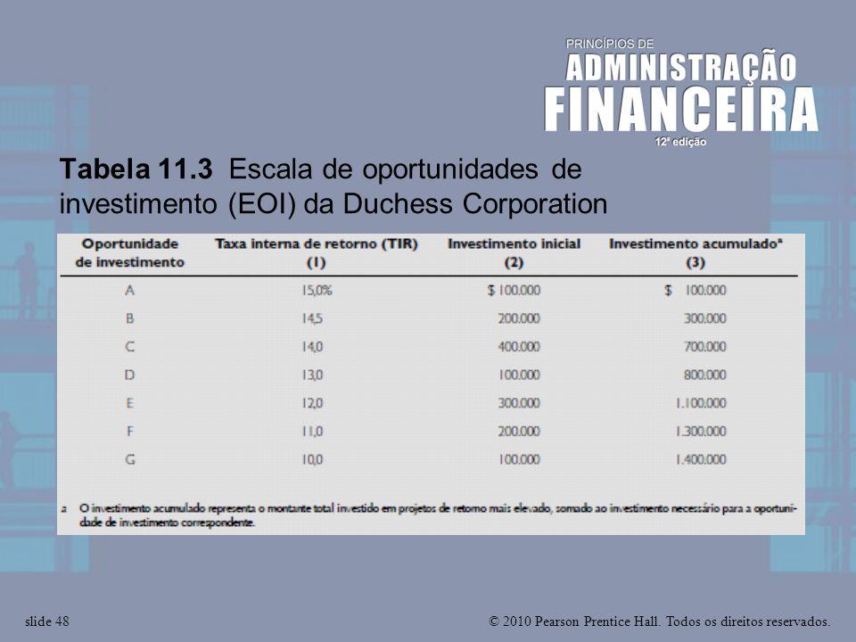 Tabela 11.3 Escala de oportunidades de investimento (EOI) da Duchess Corporation