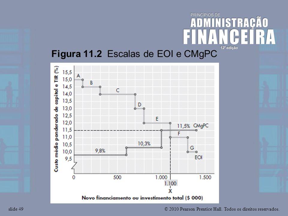 Figura 11.2 Escalas de EOI e CMgPC