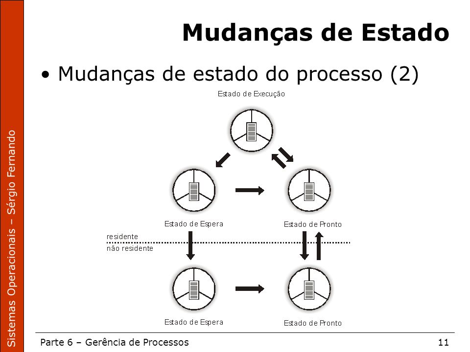 Mudanças de Estado Mudanças de estado do processo (2)