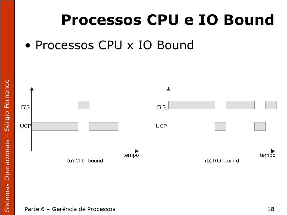 Processos CPU e IO Bound