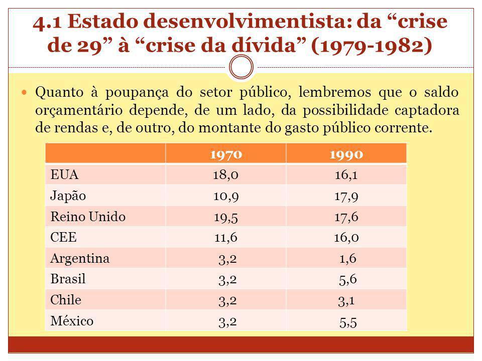 4.1 Estado desenvolvimentista: da crise de 29 à crise da dívida (1979-1982)