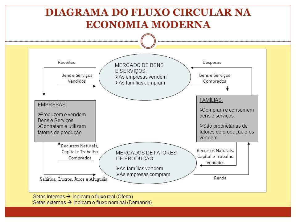 DIAGRAMA DO FLUXO CIRCULAR NA ECONOMIA MODERNA