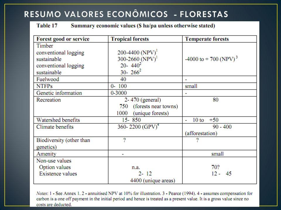 RESUMO VALORES ECONÔMICOS - FLORESTAS