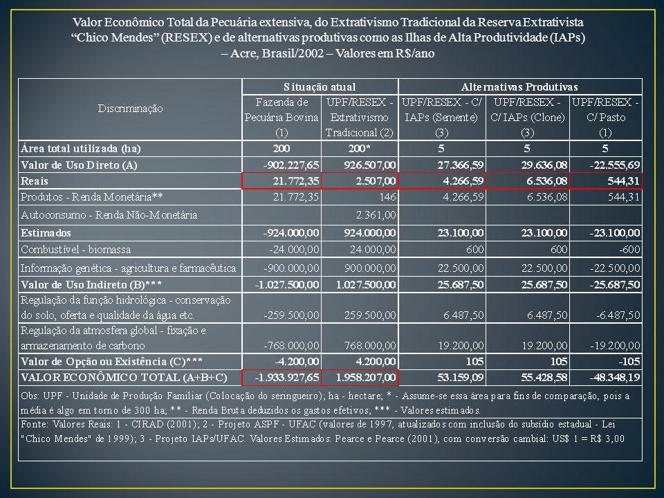 Valor Econômico Total da Pecuária extensiva, do Extrativismo Tradicional da Reserva Extrativista Chico Mendes (RESEX) e de alternativas produtivas como as Ilhas de Alta Produtividade (IAPs) – Acre, Brasil/2002 – Valores em R$/ano